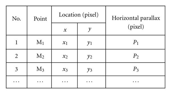 (a) Data structure of DPM