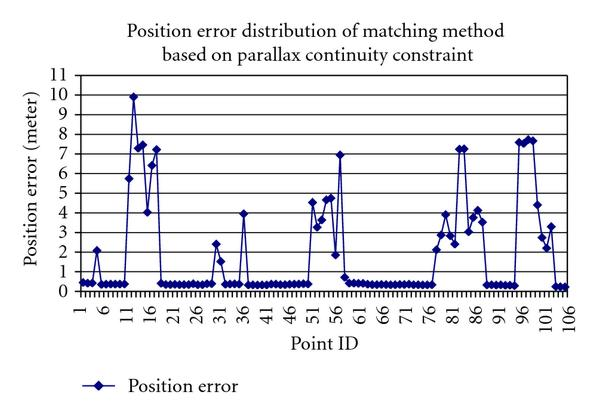 (a) Position error distribution map of matching method based on parallax continuity constraint strategy