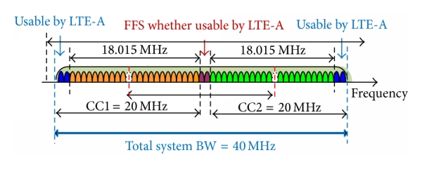 (a) Assumed operating frequency bands in the proposed CC-CADS based on two contiguous bands
