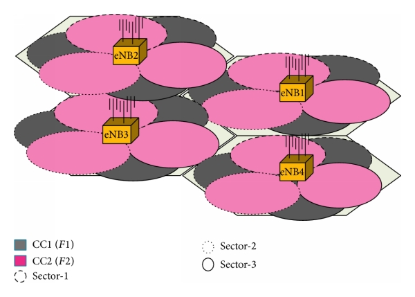 (b) Proposed CC-CADS with 120° sectorization; each based on two contiguous CCs with different antenna directions