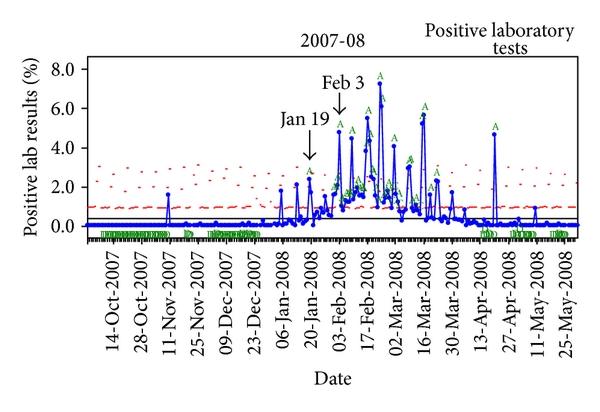 (c)  Full-season charting of daily positive influenza rapid test results, noting the dates‡ of the rapid test early alert and epidemic onset