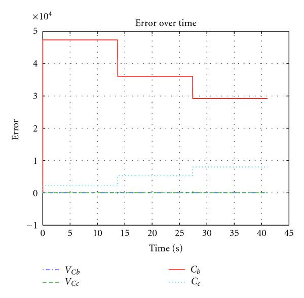 (a) Estimation error over time