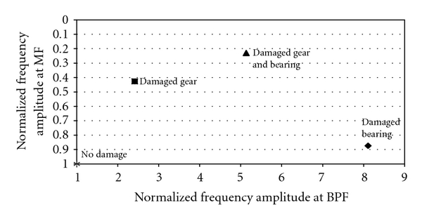 (b) Frequency amplitude at MF and BPF
