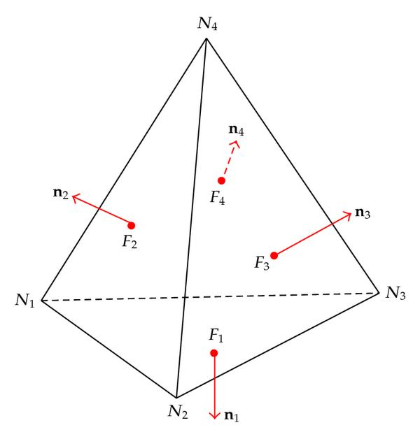 (a) Tetrahedral element