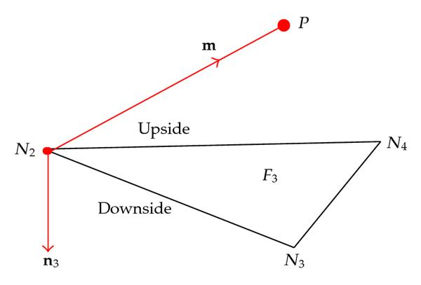 (b) Surface and searching point