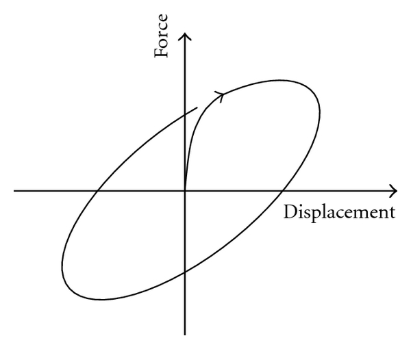 (a) Viscoelastic solid or fluid device