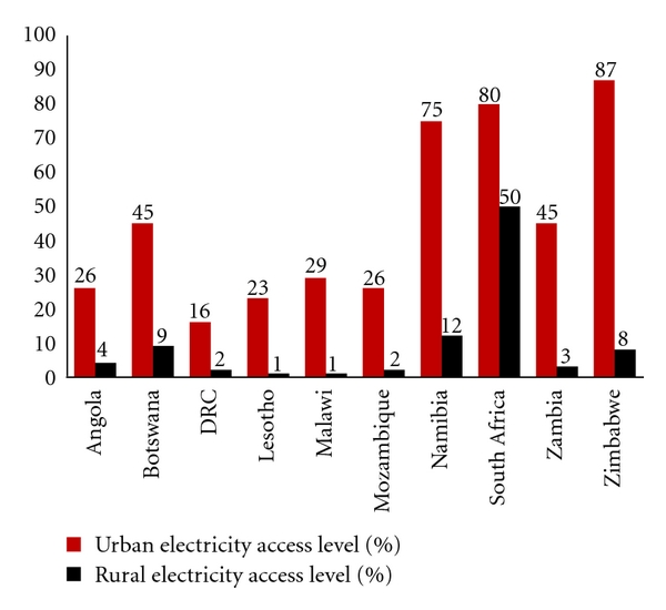 (c) Electricity access levels in Southern Africa(2005)