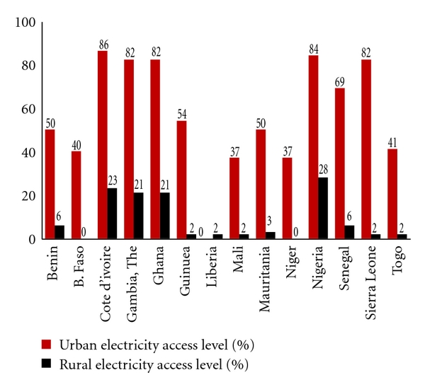(d) Electricity access levels in West Africa (2005)