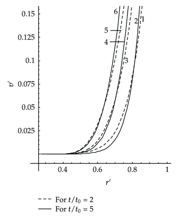 (d) reduced azimuthal velocity     𝑣   