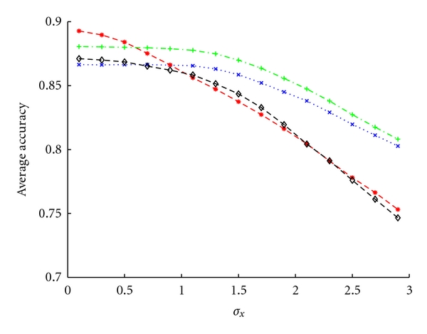 (a) Gaussian kernel and 2 features