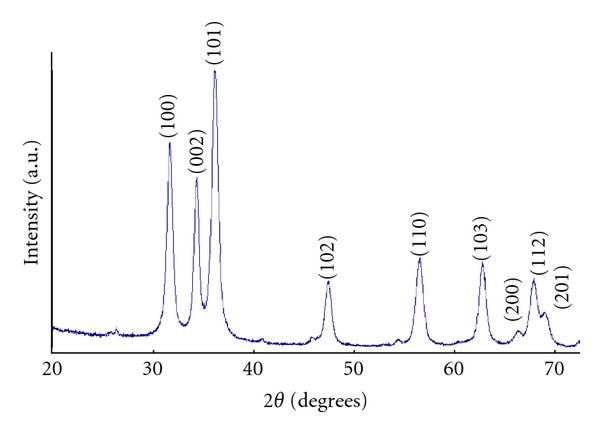 Synthesis  Characterization  And Spectroscopic Properties Of Zno Nanoparticles