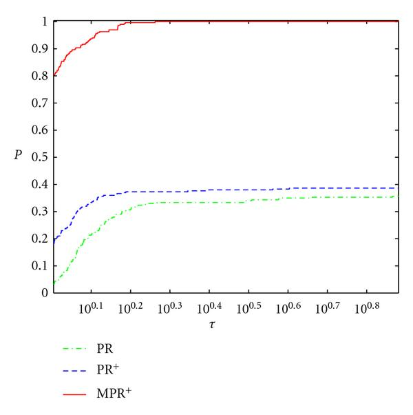 (a) Performance based on CPU time