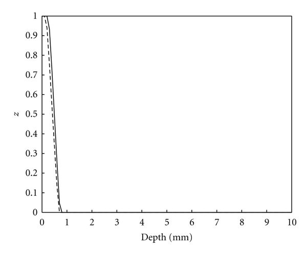 590792.fig.006a