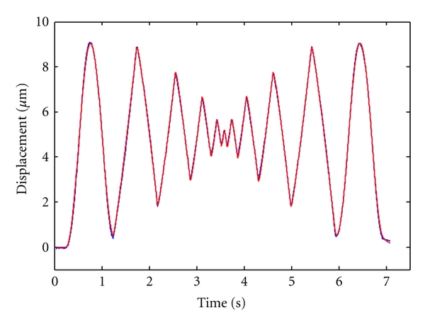(a) The displacements generated by the FTS and the model