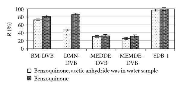 (a) Concentration of benzoquinone in the eluent.