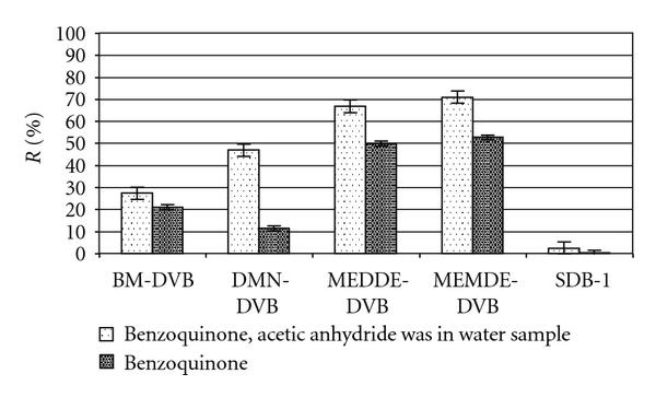 (b) Concentration of benzoquinone in the water matrix after SPE.