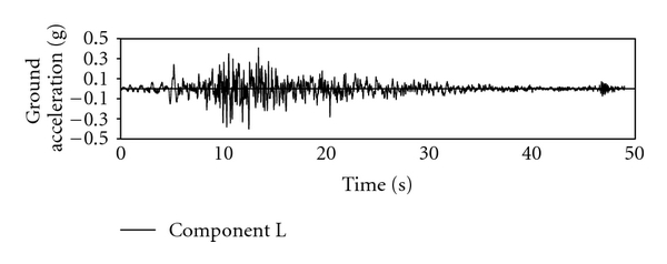 (a) Scaled accelerogram for Tabas earthquake at tabas station (Component L, MCL)