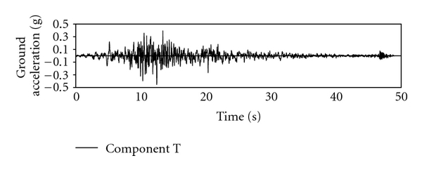 (b) Scaled accelerogram for Tabas earthquake at tabas station (Component T, MCL)