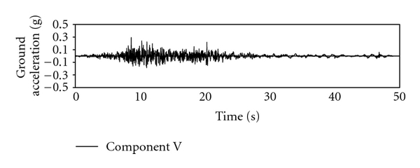 (c) Scaled accelerogram for Tabas earthquake at tabas station (Component V, MCL)