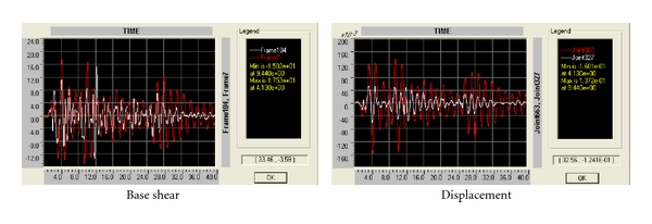 (b) Comparison between 4 × 1TMDs on elevation and free model