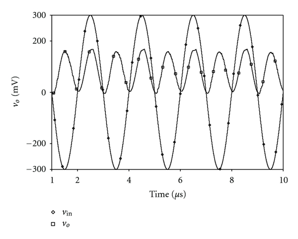 (a) Time domain output of the squarer