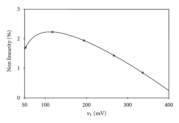(b) Nonlinearity curve with     mV