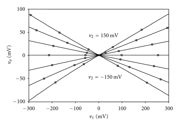 (c)     versus     when     is varied from −150mV to 150mV