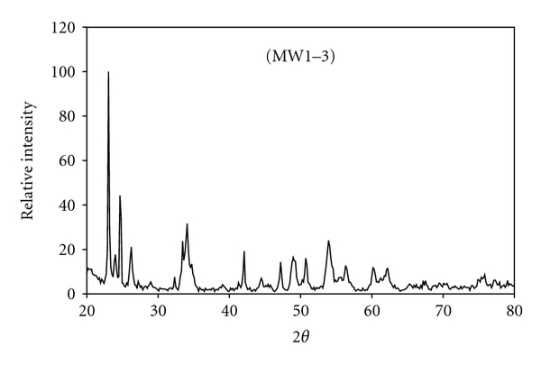 909647.fig.0015a