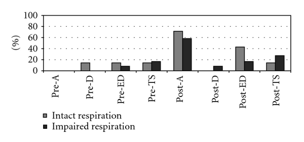 (a) Frequencies of clinically significant scores on the self-rating form of the FrSBe by respiratory group