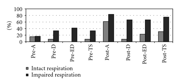 (b) Frequencies of clinically significant scores on the family-rating form of the FrSBe by respiratory group
