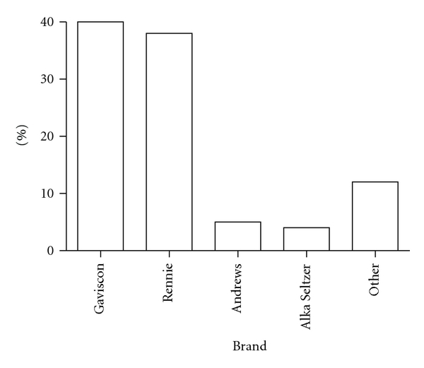 (a) Brands most often used for treatment of heartburn and indigestion