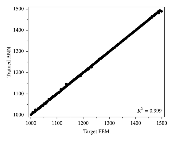 (d) 70-80-80-1 Individual normalization for strain input layer