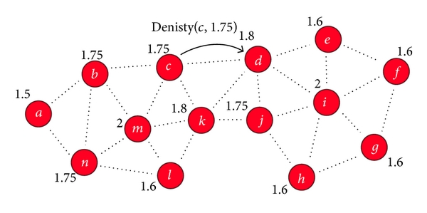 (b) Nodes can compute their density according to information they gathered; then they send it to their neighbors