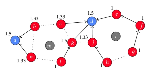 (a) Cluster heads die faster than other nodes, creating holes in the network