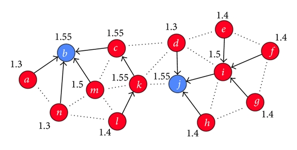(b) Cluster heads change again after some time, and energy is balanced