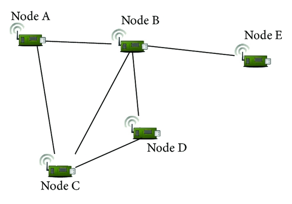 (a) Configuration of the network with five nodes