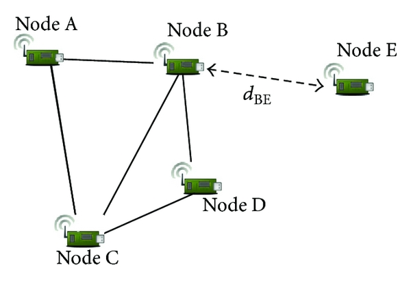 (d) Connecting the fifth node