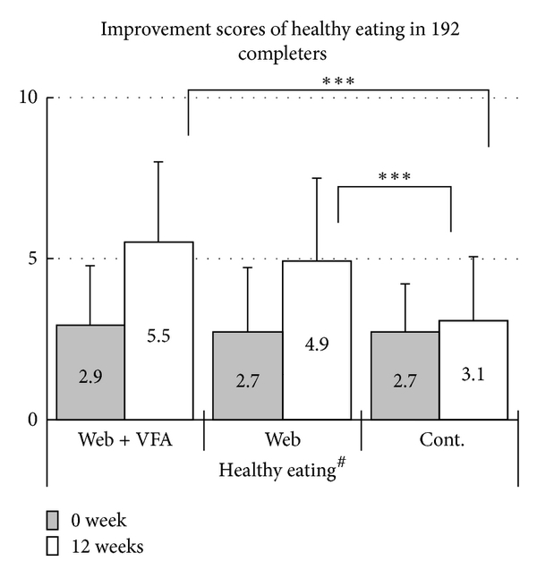 (a)   Changes in healthy eating scores in 192 completers