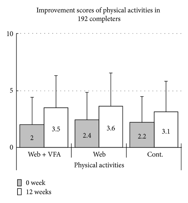 (b) Changes in physical activity scores in 192 completers