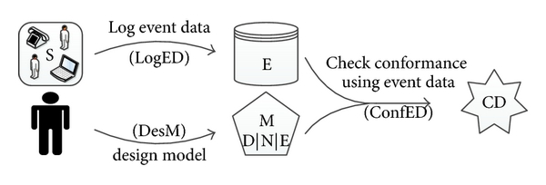(b) A composite use case obtained by chaining three atomic use cases (LogED, DesM, and ConfED)