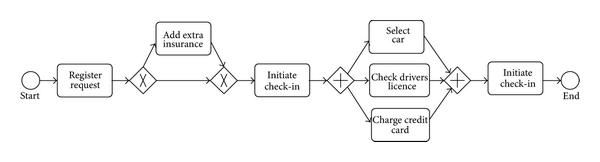 (a) BPMN (Business Process Modeling Notation) model