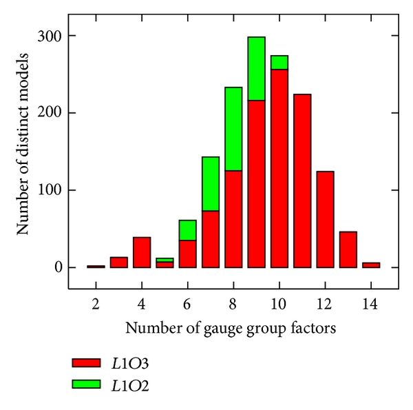 (a) Number of gauge group factors