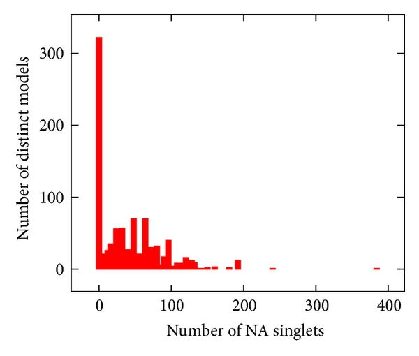 (e) Number of non-Abelian singlets-   extension