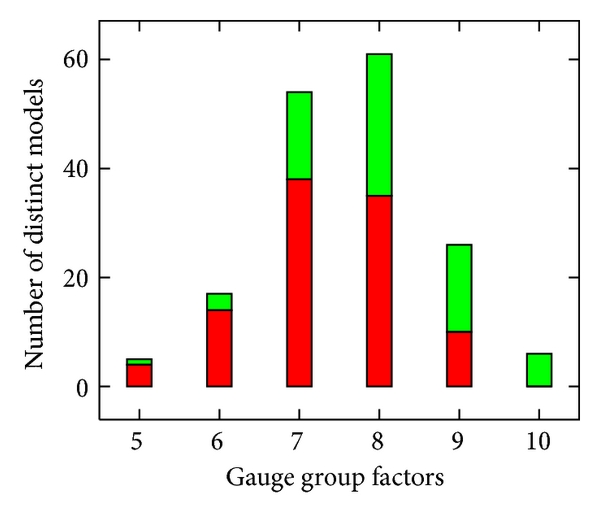(a)     gauge group factors