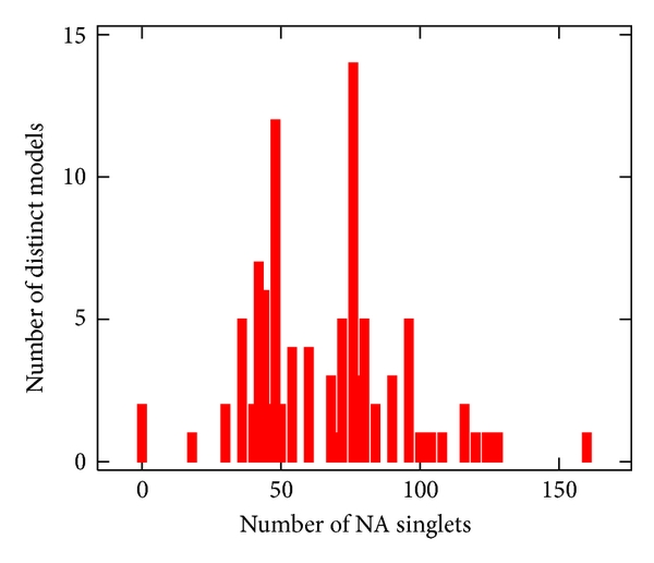 (a)    -number of NA singlets (  )