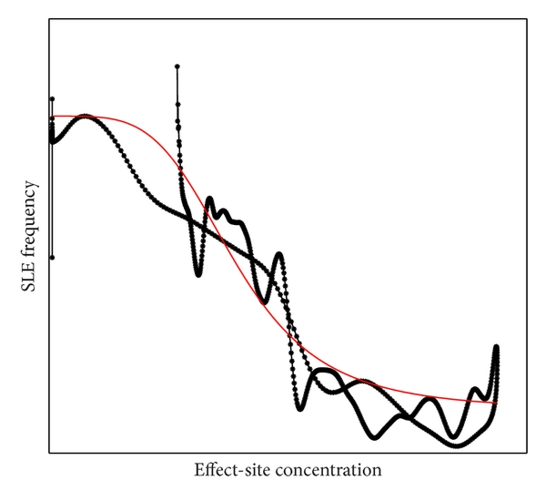 (d) Tissue concentration-effect loop