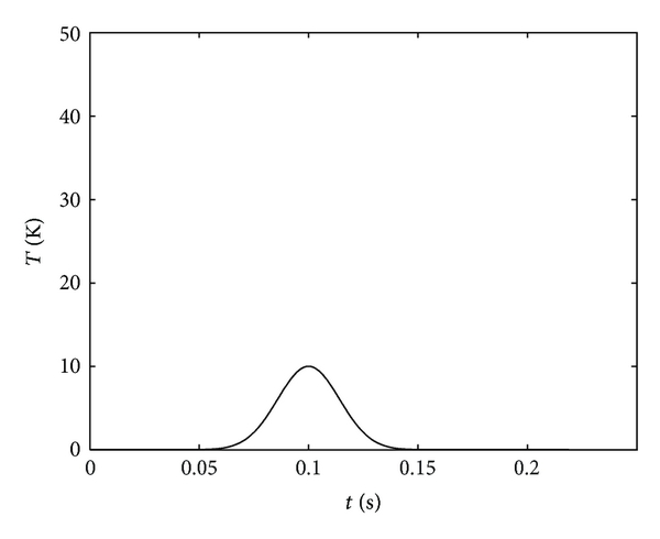 (b) Output temperature of pond