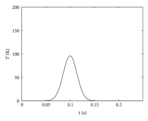 (a) Result of horizontal polarization channel