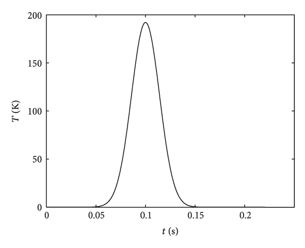 (c) Addtion result of two-way signals