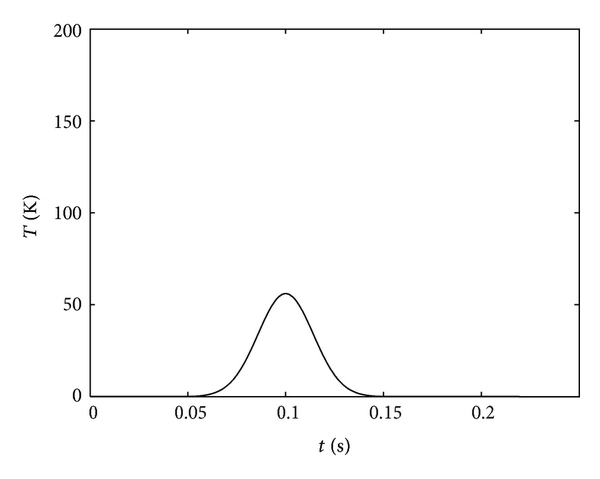 (b) Result of vertical polarization channel